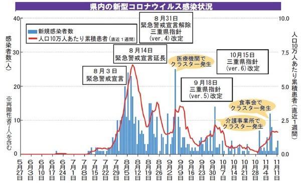 三重 県 コロナ 感染 者 三重の市町別感染者数 (4月5日現在):中日新聞Web